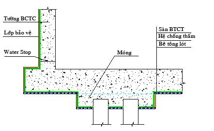 chống thấm cho tầng hầm